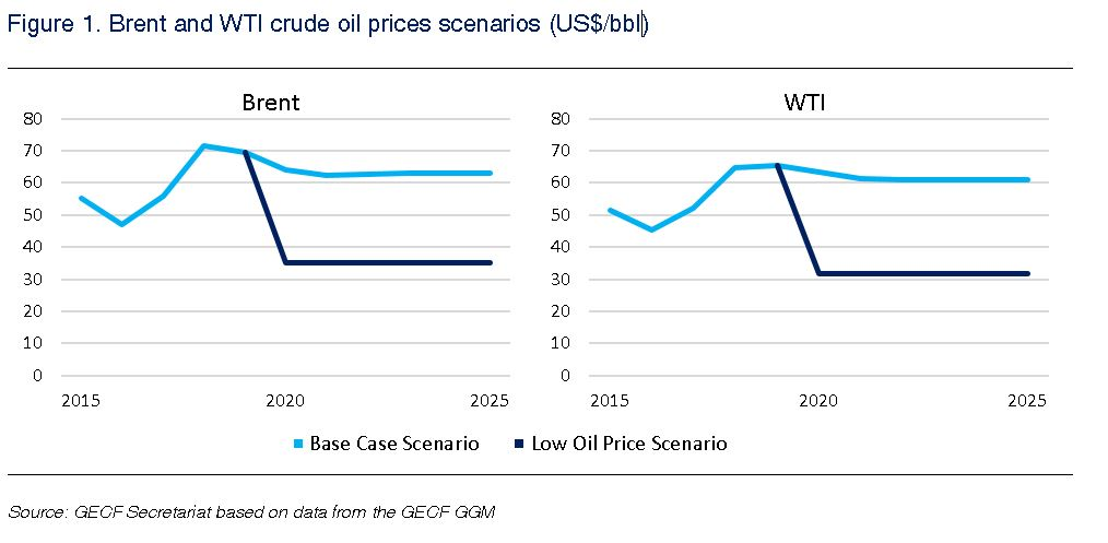 GECF Expert Commentary Low Oil Price Scenario