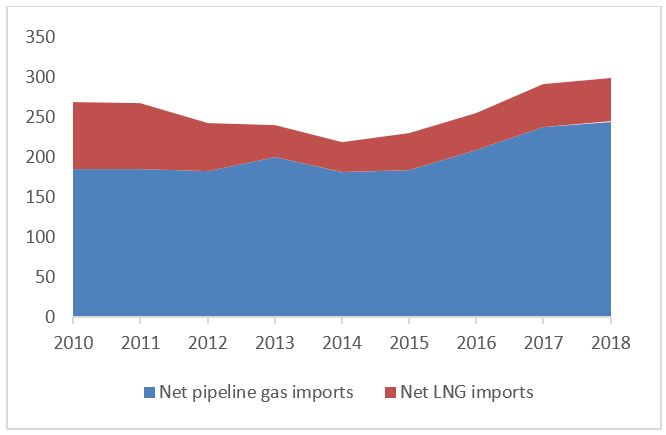 eu_gas_importxsource_fig1_20190728.JPG