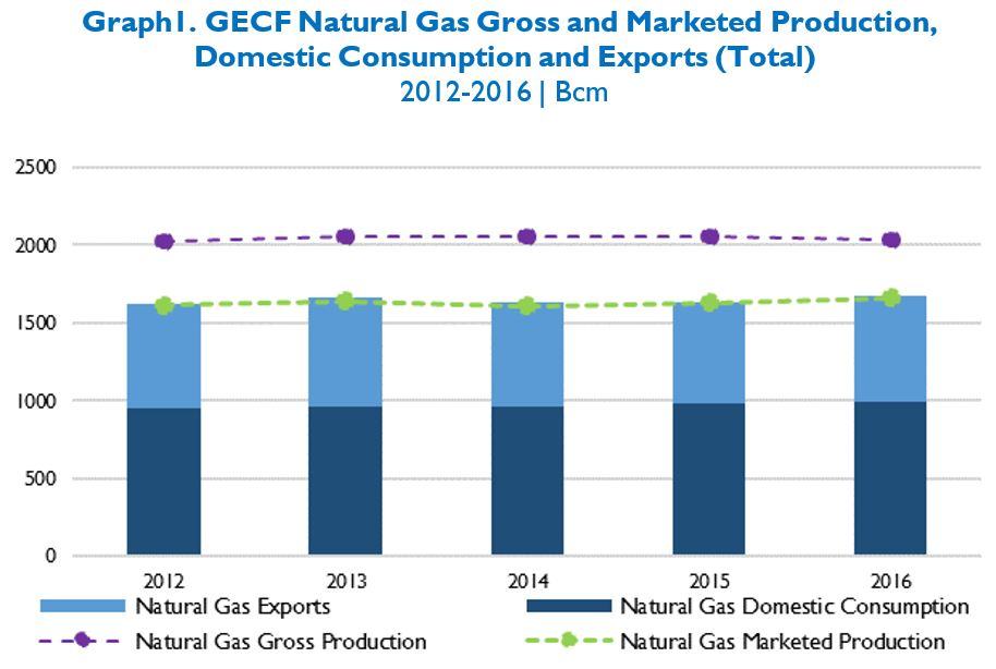 GECF Gas Value Chain in Figures